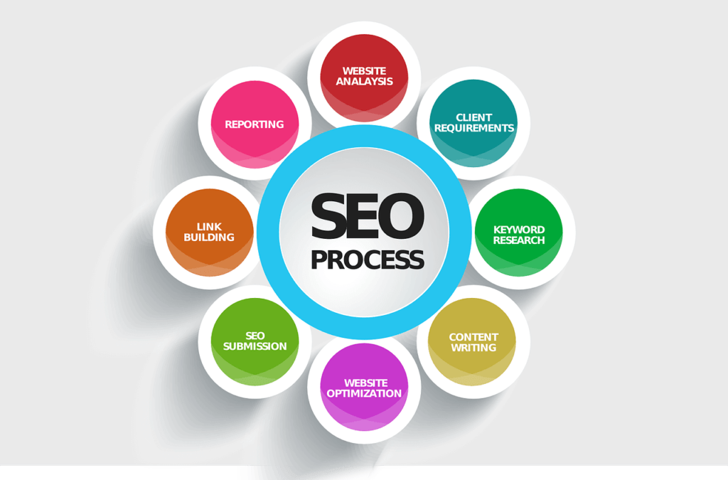 Complete Course of SEO Video Tutorials for Free Download