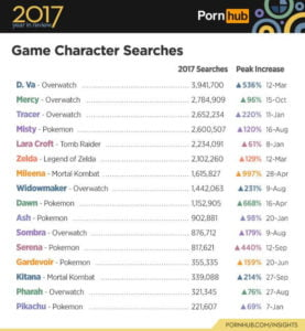 Overwatch, Pokémon Dominated Pornhub's Most Popular Game Characters of 2017