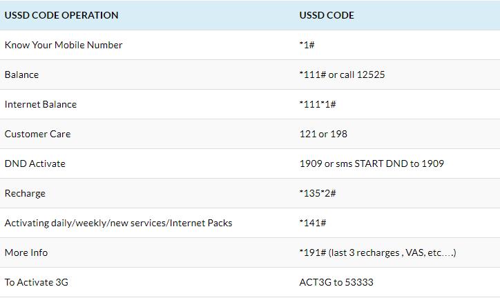 Docomo USSD Code List