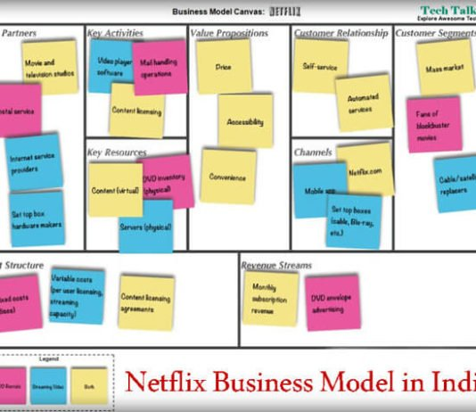 Netflix Business Model in India