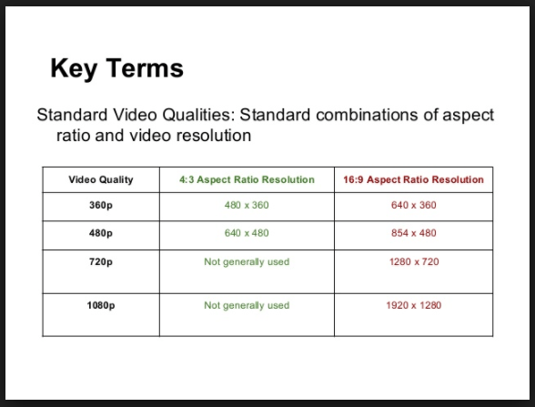 Different Kinds of Video Resolutions